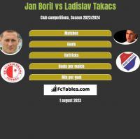 Jan Boril vs Ladislav Takacs h2h player stats