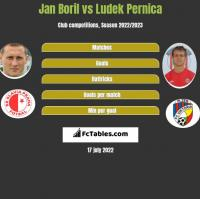 Jan Boril vs Ludek Pernica h2h player stats
