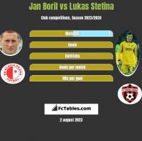 Jan Boril vs Lukas Stetina h2h player stats