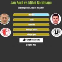 Jan Boril vs Mihai Bordeianu h2h player stats