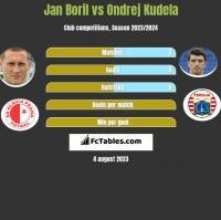 Jan Boril vs Ondrej Kudela h2h player stats