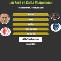Jan Boril vs Costa Nhamoinesu h2h player stats