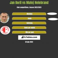 Jan Boril vs Matej Helebrand h2h player stats