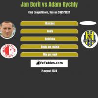 Jan Boril vs Adam Rychly h2h player stats