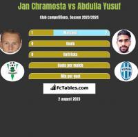 Jan Chramosta vs Abdulla Yusuf h2h player stats