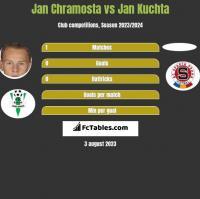 Jan Chramosta vs Jan Kuchta h2h player stats