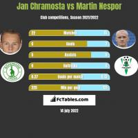 Jan Chramosta vs Martin Nespor h2h player stats