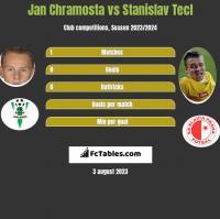 Jan Chramosta vs Stanislav Tecl h2h player stats
