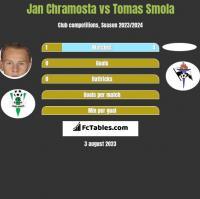Jan Chramosta vs Tomas Smola h2h player stats