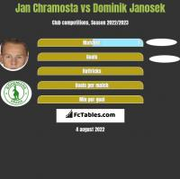 Jan Chramosta vs Dominik Janosek h2h player stats