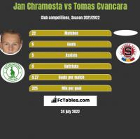 Jan Chramosta vs Tomas Cvancara h2h player stats