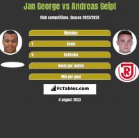 Jan George vs Andreas Geipl h2h player stats