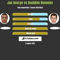 Jan George vs Bashkim Renneke h2h player stats