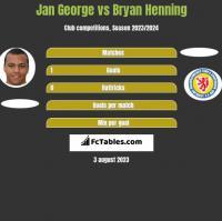 Jan George vs Bryan Henning h2h player stats