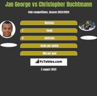 Jan George vs Christopher Buchtmann h2h player stats