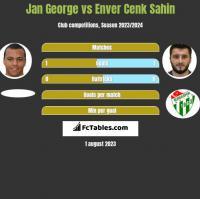 Jan George vs Enver Cenk Sahin h2h player stats
