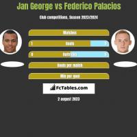 Jan George vs Federico Palacios h2h player stats