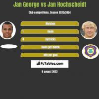 Jan George vs Jan Hochscheidt h2h player stats