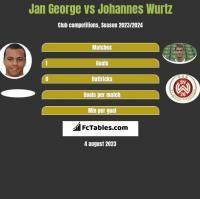 Jan George vs Johannes Wurtz h2h player stats