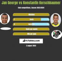 Jan George vs Konstantin Kerschbaumer h2h player stats