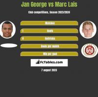 Jan George vs Marc Lais h2h player stats