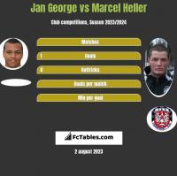 Jan George vs Marcel Heller h2h player stats
