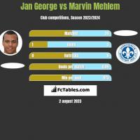 Jan George vs Marvin Mehlem h2h player stats