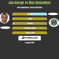 Jan George vs Max Besushkov h2h player stats