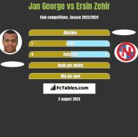 Jan George vs Ersin Zehir h2h player stats