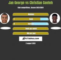 Jan George vs Christian Conteh h2h player stats