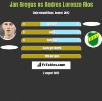 Jan Gregus vs Andres Lorenzo Rios h2h player stats