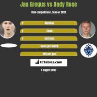 Jan Gregus vs Andy Rose h2h player stats
