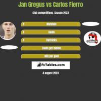 Jan Gregus vs Carlos Fierro h2h player stats