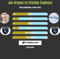 Jan Gregus vs Cristian Espinoza h2h player stats