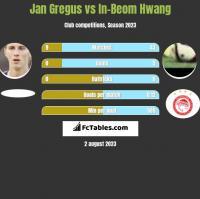 Jan Gregus vs In-Beom Hwang h2h player stats