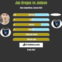 Jan Gregus vs Judson h2h player stats