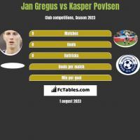 Jan Gregus vs Kasper Povlsen h2h player stats