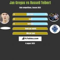 Jan Gregus vs Russell Teibert h2h player stats