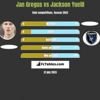 Jan Gregus vs Jackson Yueill h2h player stats