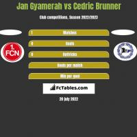 Jan Gyamerah vs Cedric Brunner h2h player stats