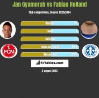 Jan Gyamerah vs Fabian Holland h2h player stats