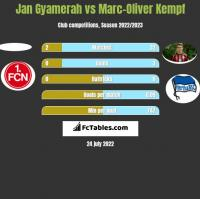 Jan Gyamerah vs Marc-Oliver Kempf h2h player stats