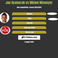 Jan Gyamerah vs Michel Niemeyer h2h player stats