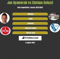 Jan Gyamerah vs Stefano Celozzi h2h player stats