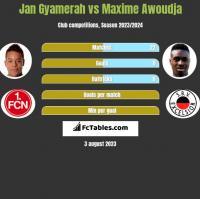 Jan Gyamerah vs Maxime Awoudja h2h player stats