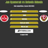 Jan Gyamerah vs Antonis Aidonis h2h player stats