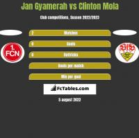 Jan Gyamerah vs Clinton Mola h2h player stats