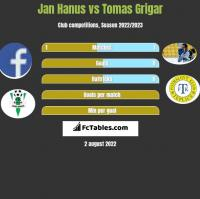 Jan Hanus vs Tomas Grigar h2h player stats