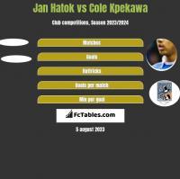 Jan Hatok vs Cole Kpekawa h2h player stats