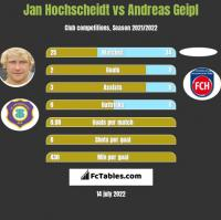 Jan Hochscheidt vs Andreas Geipl h2h player stats